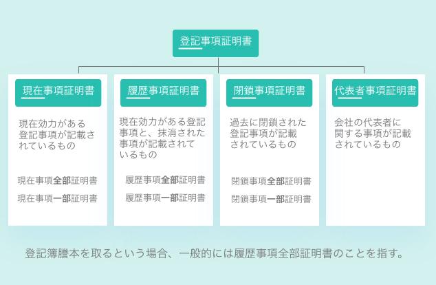 登記簿謄本の4種類